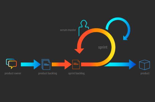 agile-orientation